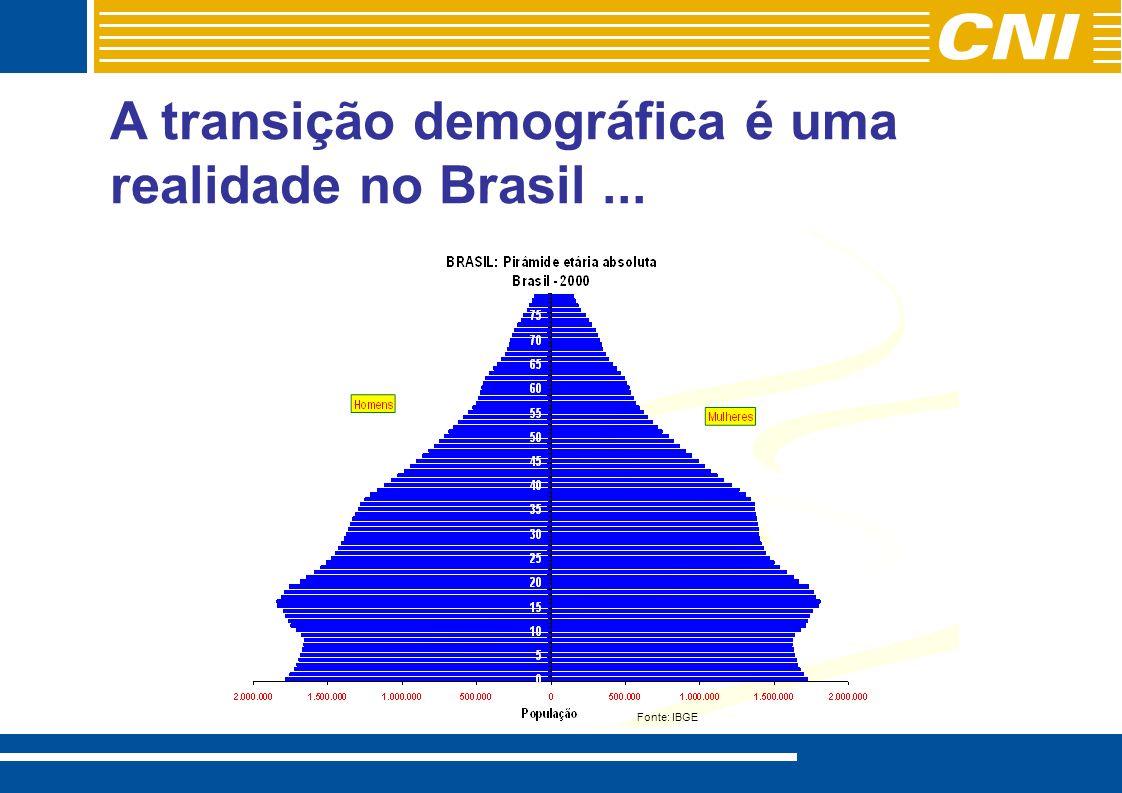 A transição demográfica é uma realidade no Brasil... Fonte: IBGE