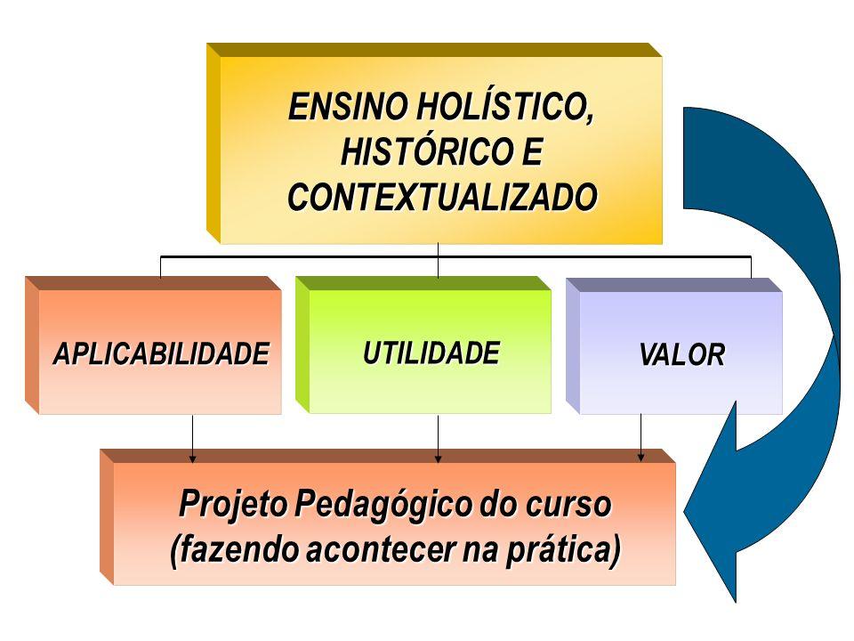 ENSINO HOLÍSTICO, HISTÓRICO E CONTEXTUALIZADO ENSINO HOLÍSTICO, HISTÓRICO E CONTEXTUALIZADO APLICABILIDADEUTILIDADE VALOR Projeto Pedagógico do curso