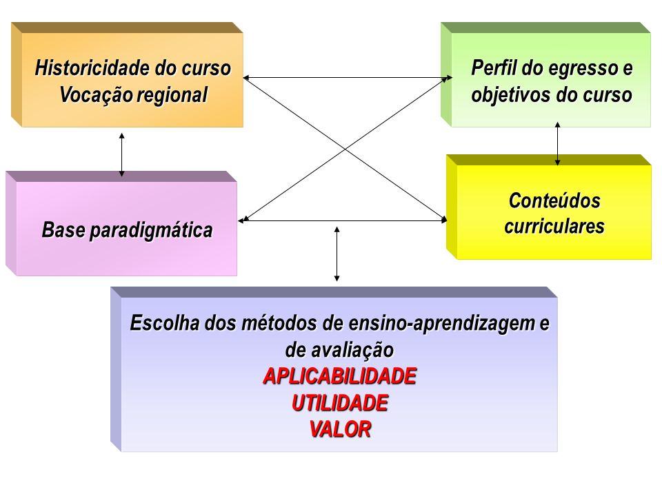 Historicidade do curso Historicidade do curso Vocação regional Vocação regional Perfil do egresso e objetivos do curso Escolha dos métodos de ensino-a