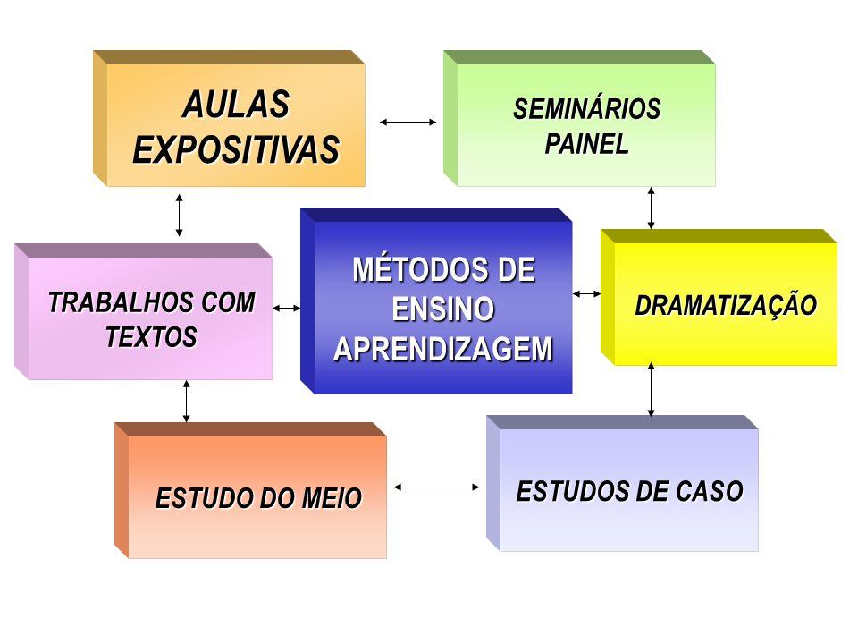 MÉTODOS DE ENSINO APRENDIZAGEM AULAS EXPOSITIVAS AULAS EXPOSITIVAS ESTUDO DO MEIO SEMINÁRIOSPAINEL ESTUDOS DE CASO TRABALHOS COM TEXTOS TRABALHOS COM
