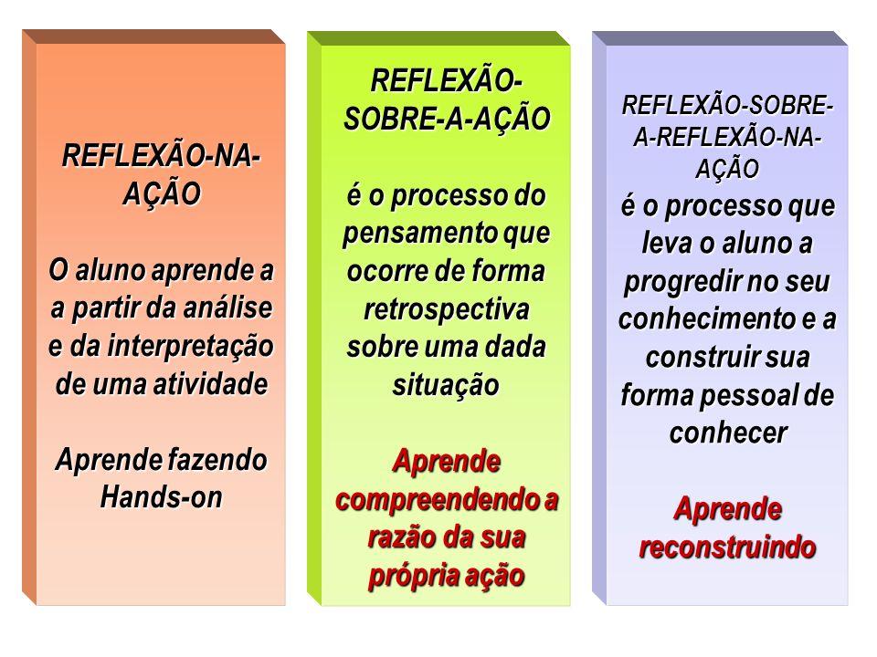 REFLEXÃO-NA- AÇÃO O aluno aprende a a partir da análise e da interpretação de uma atividade Aprende fazendo Hands-on REFLEXÃO- SOBRE-A-AÇÃO é o proces