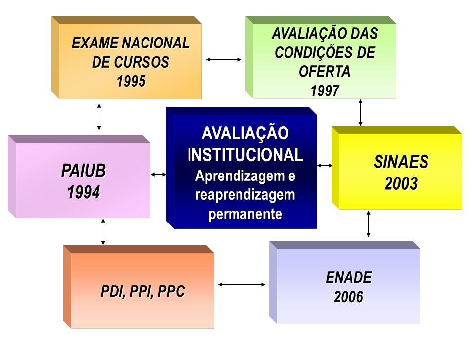 AVALIAÇÃO INSTITUCIONAL Aprendizagem e reaprendizagem permanente EXAME NACIONAL EXAME NACIONAL DE CURSOS DE CURSOS 1995 PDI, PPI, PPC AVALIAÇÃO DAS CO