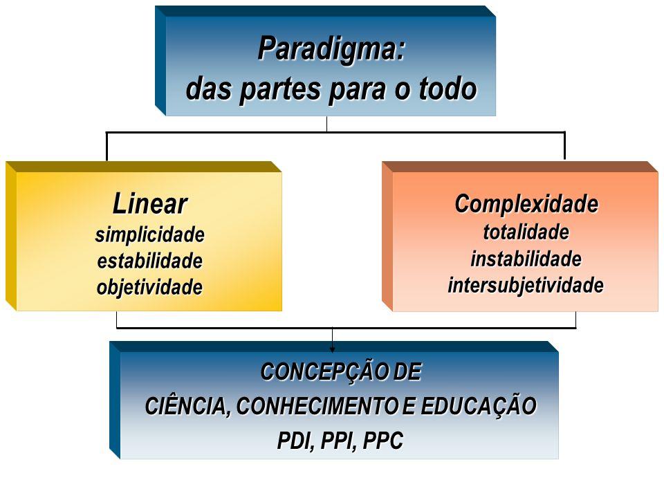 Paradigma: das partes para o todo Linear simplicidade estabilidade objetividade Complexidadetotalidadeinstabilidadeintersubjetividade CONCEPÇÃO DE CIÊ