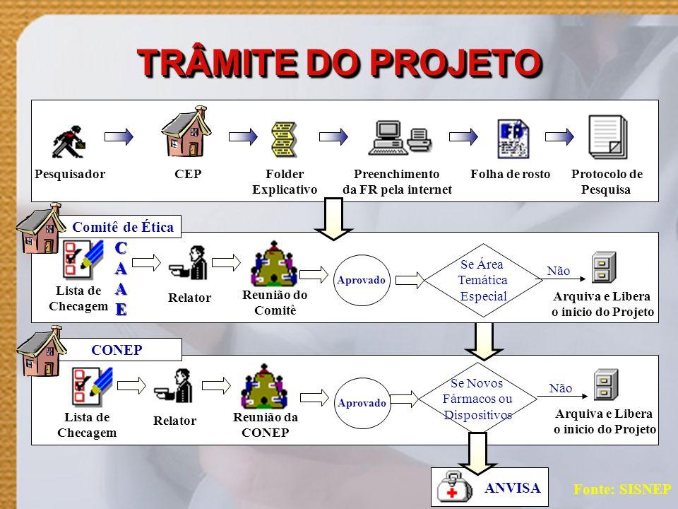 TRÂMITE DO PROJETO Fonte: SISNEP CONEP Pesquisador CEP Folder Explicativo Preenchimento da FR pela internet Folha de rosto Protocolo de Pesquisa Comit