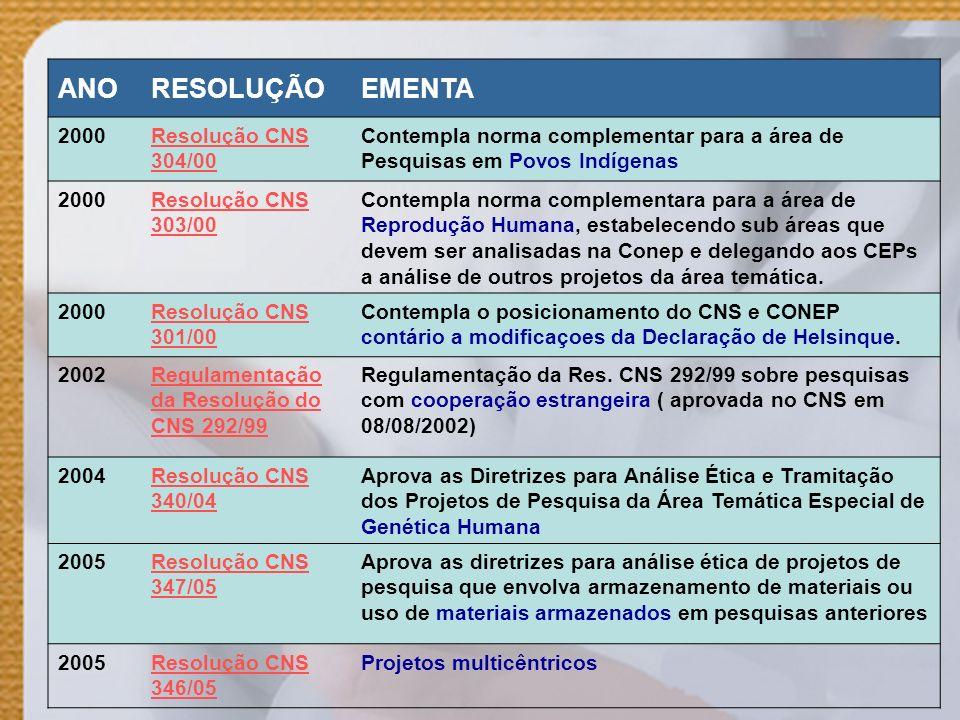 ANORESOLUÇÃOEMENTA 2000Resolução CNS 304/00 Contempla norma complementar para a área de Pesquisas em Povos Indígenas 2000Resolução CNS 303/00 Contempl