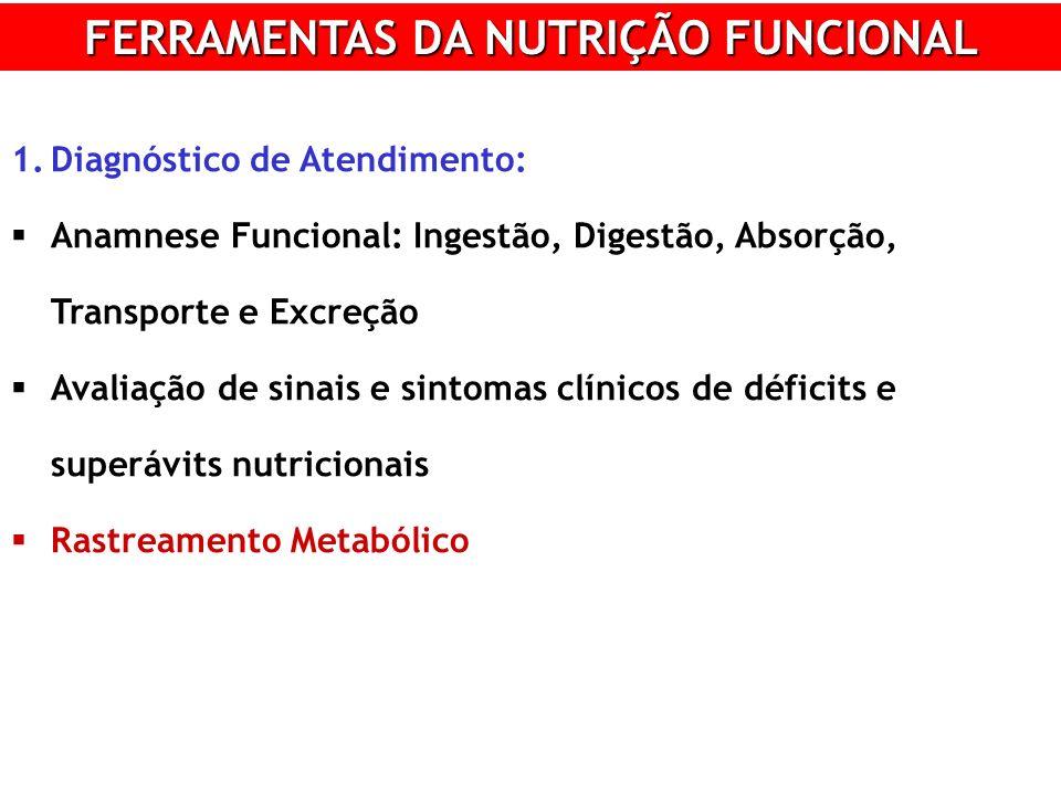 FERRAMENTAS DA NUTRIÇÃO FUNCIONAL 1.Diagnóstico de Atendimento: Anamnese Funcional: Ingestão, Digestão, Absorção, Transporte e Excreção Avaliação de sinais e sintomas clínicos de déficits e superávits nutricionais Rastreamento Metabólico