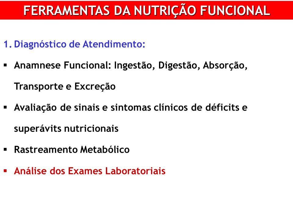 FERRAMENTAS DA NUTRIÇÃO FUNCIONAL 1.Diagnóstico de Atendimento: Anamnese Funcional: Ingestão, Digestão, Absorção, Transporte e Excreção Avaliação de sinais e sintomas clínicos de déficits e superávits nutricionais Rastreamento Metabólico Análise dos Exames Laboratoriais
