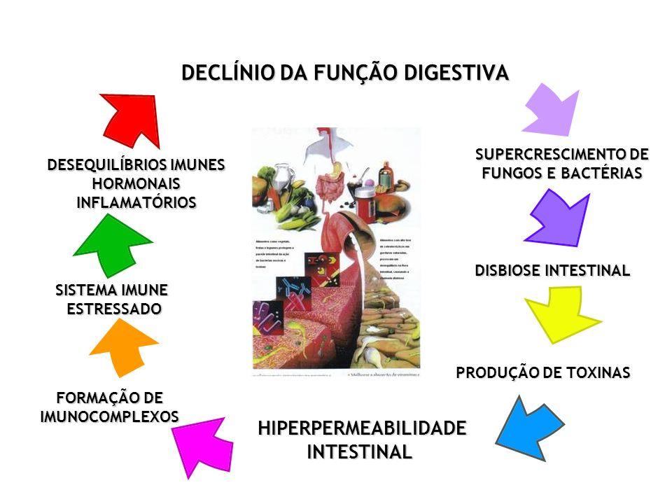 FORMAÇÃO DE IMUNOCOMPLEXOS SUPERCRESCIMENTO DE FUNGOS E BACTÉRIAS
