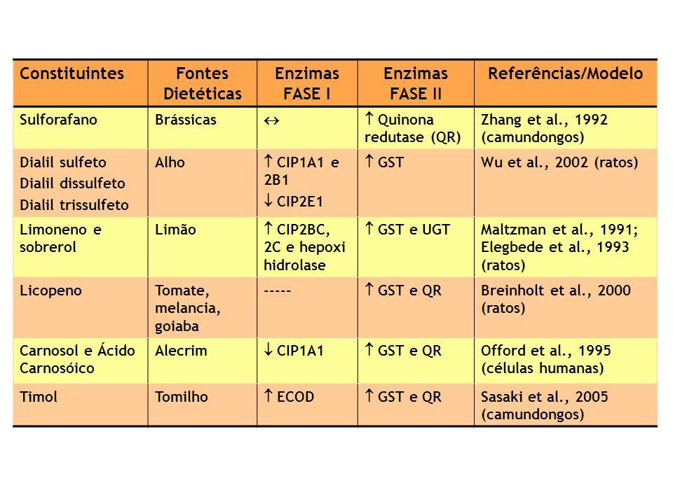 ConstituintesFontes Dietéticas Enzimas FASE I Enzimas FASE II Referências/Modelo SulforafanoBrássicas Quinona redutase (QR) Zhang et al., 1992 (camundongos) Dialil sulfeto Dialil dissulfeto Dialil trissulfeto Alho CIP1A1 e 2B1 CIP2E1 GST Wu et al., 2002 (ratos) Limoneno e sobrerol Limão CIP2BC, 2C e hepoxi hidrolase GST e UGT Maltzman et al., 1991; Elegbede et al., 1993 (ratos) LicopenoTomate, melancia, goiaba ----- GST e QR Breinholt et al., 2000 (ratos) Carnosol e Ácido Carnosóico Alecrim CIP1A1 GST e QR Offord et al., 1995 (células humanas) TimolTomilho ECOD GST e QR Sasaki et al., 2005 (camundongos)