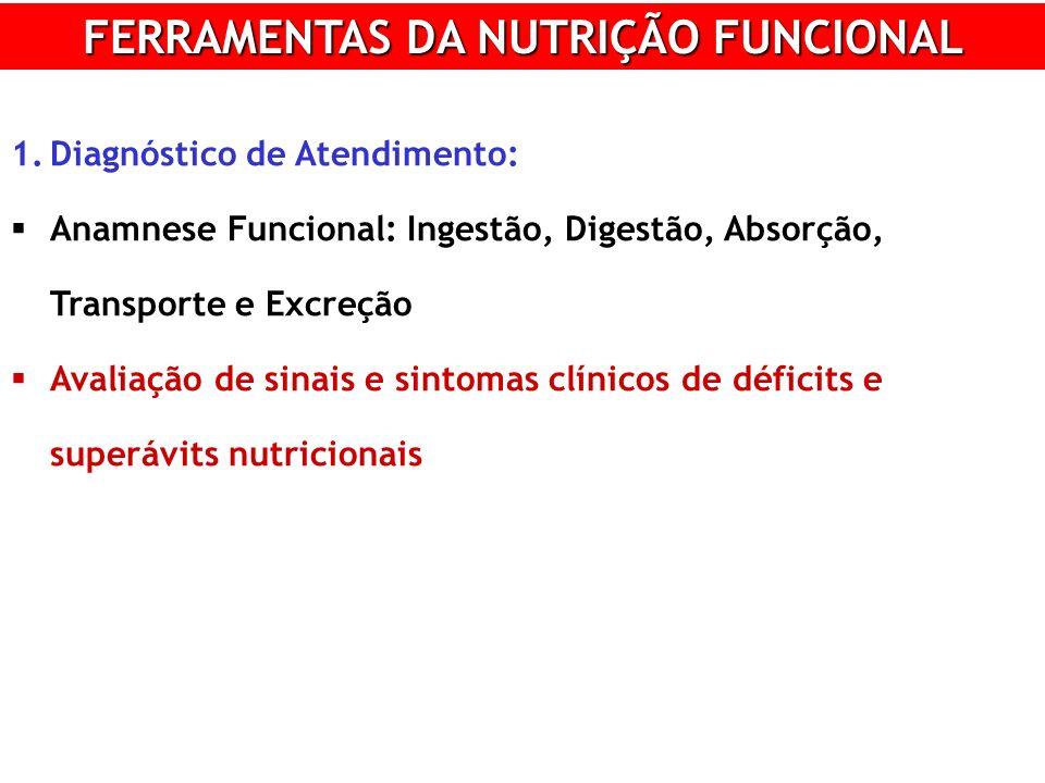 FERRAMENTAS DA NUTRIÇÃO FUNCIONAL 1.Diagnóstico de Atendimento: Anamnese Funcional: Ingestão, Digestão, Absorção, Transporte e Excreção Avaliação de sinais e sintomas clínicos de déficits e superávits nutricionais