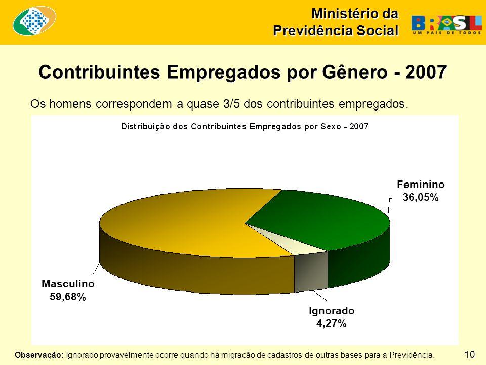 Contribuintes Empregados por Gênero - 2007 Os homens correspondem a quase 3/5 dos contribuintes empregados. Observação: Ignorado provavelmente ocorre