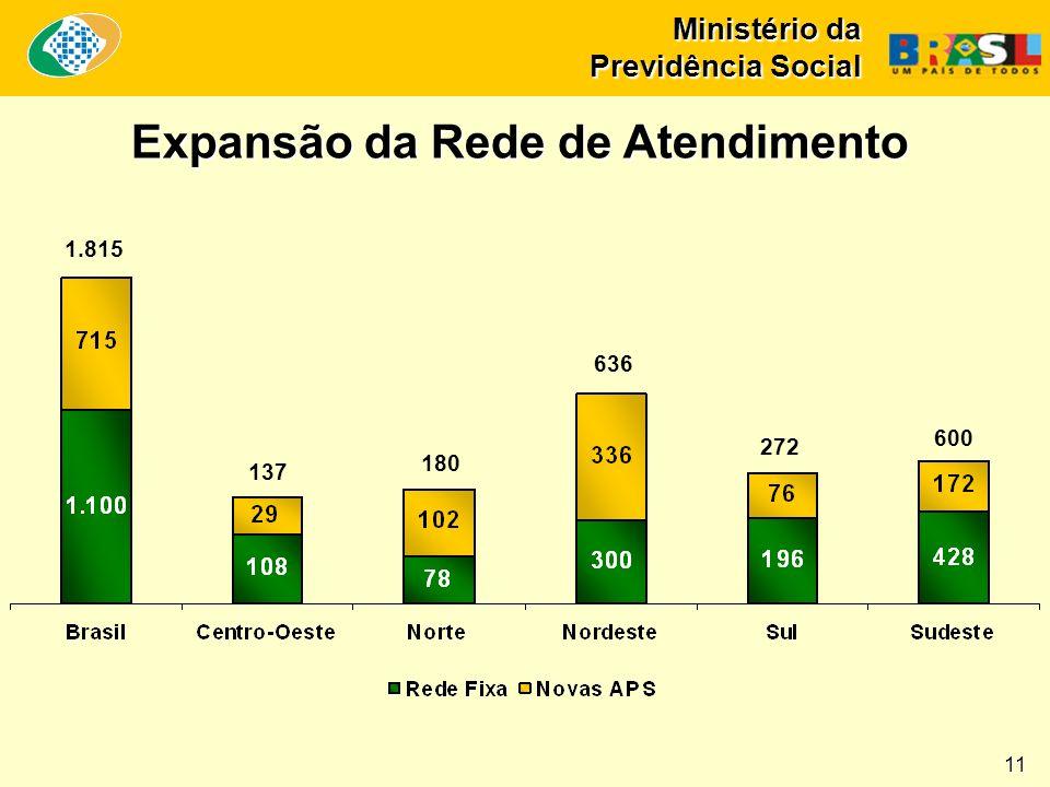 Expansão da Rede de Atendimento Ministério da Previdência Social 11 1.815 137 180 636 272 600
