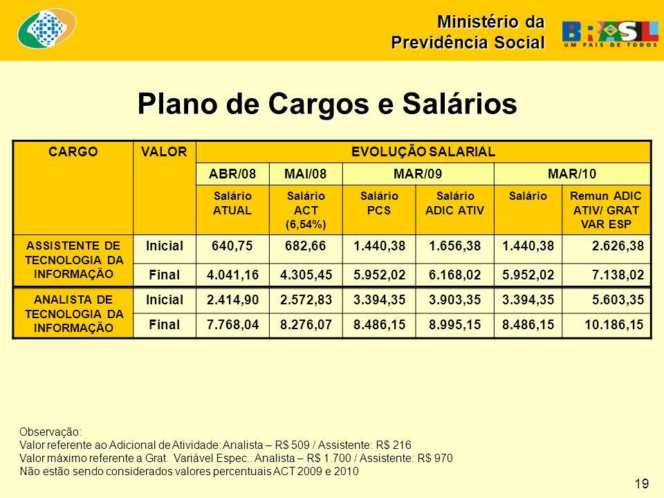 CARGOVALOREVOLUÇÃO SALARIAL ABR/08MAI/08MAR/09MAR/10 Salário ATUAL Salário ACT (6,54%) Salário PCS Salário ADIC ATIV SalárioRemun ADIC ATIV/ GRAT VAR