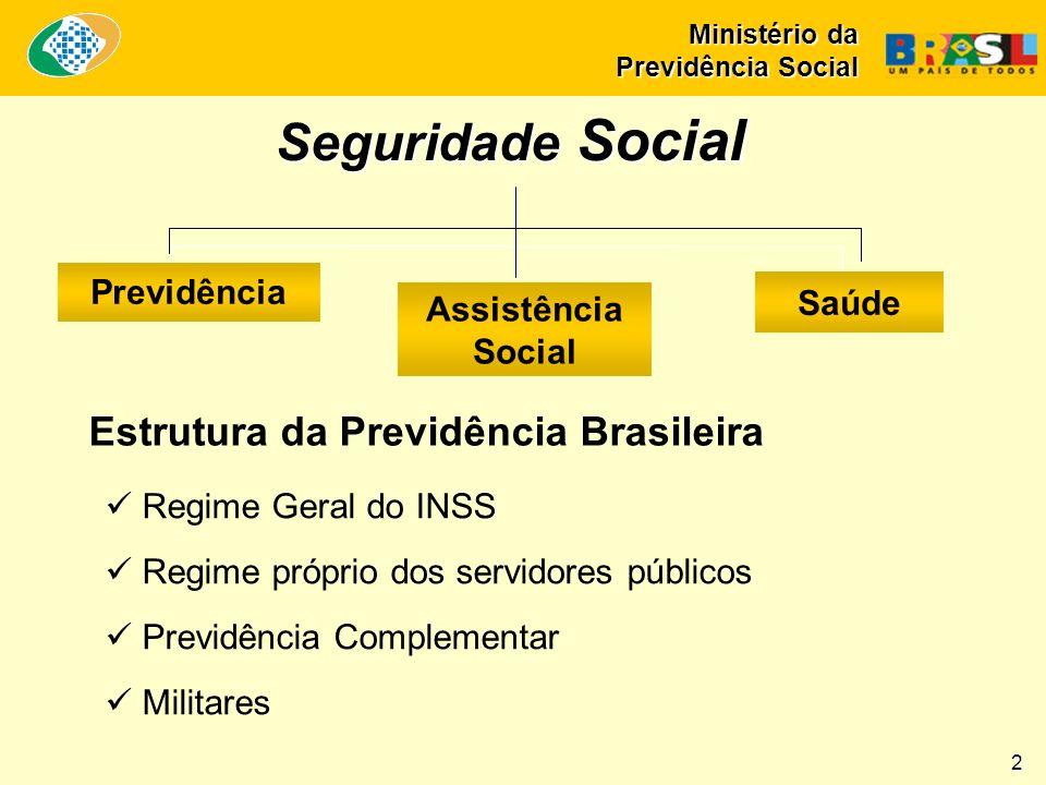 Ministério da Previdência Social Investimentos (em milhões) 13