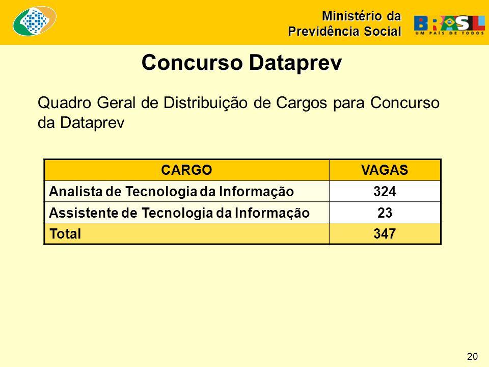 Ministério da Previdência Social Concurso Dataprev CARGOVAGAS Analista de Tecnologia da Informação324 Assistente de Tecnologia da Informação23 Total34