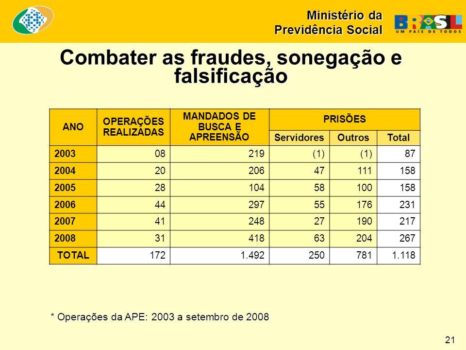 Combater as fraudes, sonegação e falsificação Ministério da Previdência Social 21 ANO OPERAÇÕES REALIZADAS MANDADOS DE BUSCA E APREENSÃO PRISÕES Servi