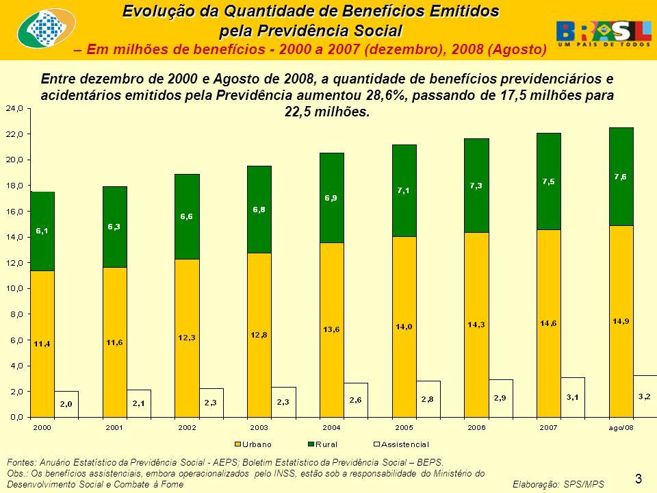 Entre dezembro de 2000 e Agosto de 2008, a quantidade de benefícios previdenciários e acidentários emitidos pela Previdência aumentou 28,6%, passando