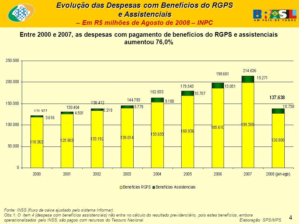 Evolução das Despesas com Benefícios do RGPS e Assistenciais Evolução das Despesas com Benefícios do RGPS e Assistenciais – Em R$ milhões de Agosto de