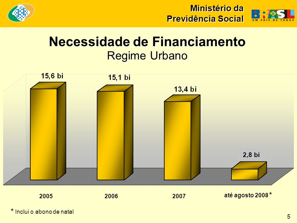 Ministério da Previdência Social Necessidade de Financiamento Regime Urbano até agosto 2008 * 200520062007 5 2,8 bi * Inclui o abono de natal