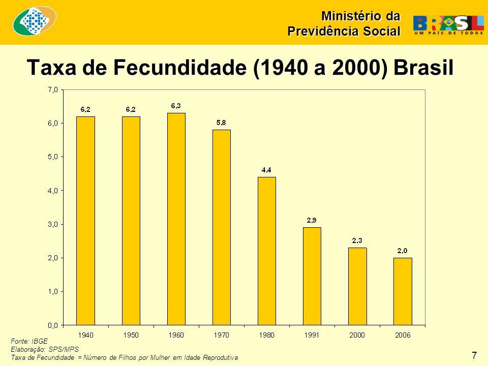 Taxa de Fecundidade (1940 a 2000) Brasil Fonte: IBGE Elaboração: SPS/MPS Taxa de Fecundidade = Número de Filhos por Mulher em Idade Reprodutiva 7 Mini