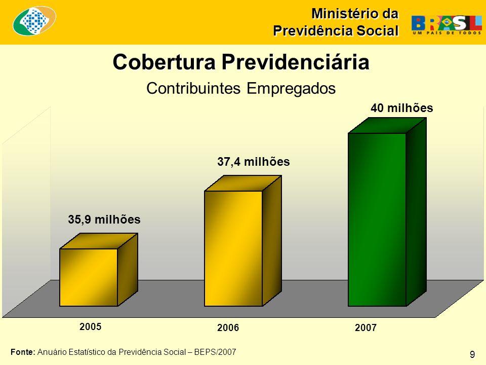 35,9 milhões 37,4 milhões 40 milhões 2005 20062007 Cobertura Previdenciária Contribuintes Empregados Fonte: Anuário Estatístico da Previdência Social