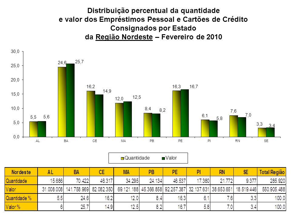 Distribuição percentual da quantidade e valor dos Empréstimos Pessoal e Cartões de Crédito Consignados por Estado da Região Nordeste – Fevereiro de 20