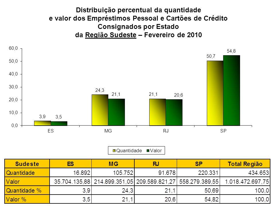 Distribuição percentual da quantidade e valor dos Empréstimos Pessoal e Cartões de Crédito Consignados por Estado da Região Sudeste – Fevereiro de 201