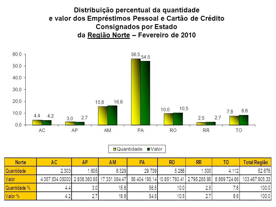 Distribuição percentual da quantidade e valor dos Empréstimos Pessoal e Cartão de Crédito Consignados por Estado da Região Centro-Oeste – Fevereiro de 2010