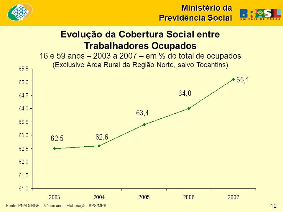 Ministério da Previdência Social Fonte: PNAD/IBGE – Vários anos.