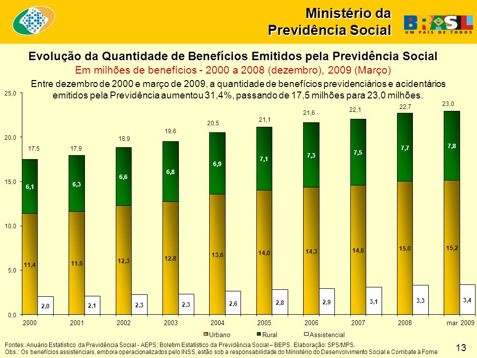 Ministério da Previdência Social Entre dezembro de 2000 e março de 2009, a quantidade de benefícios previdenciários e acidentários emitidos pela Previdência aumentou 31,4%, passando de 17,5 milhões para 23,0 milhões.