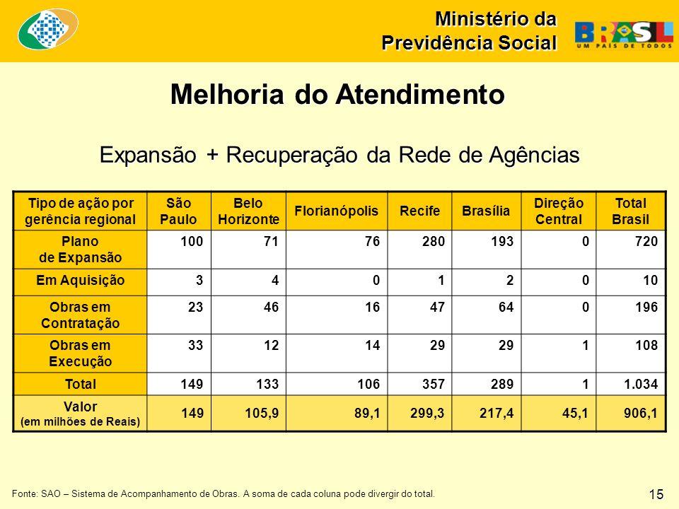 Ministério da Previdência Social Expansão + Recuperação da Rede de Agências Fonte: SAO – Sistema de Acompanhamento de Obras.