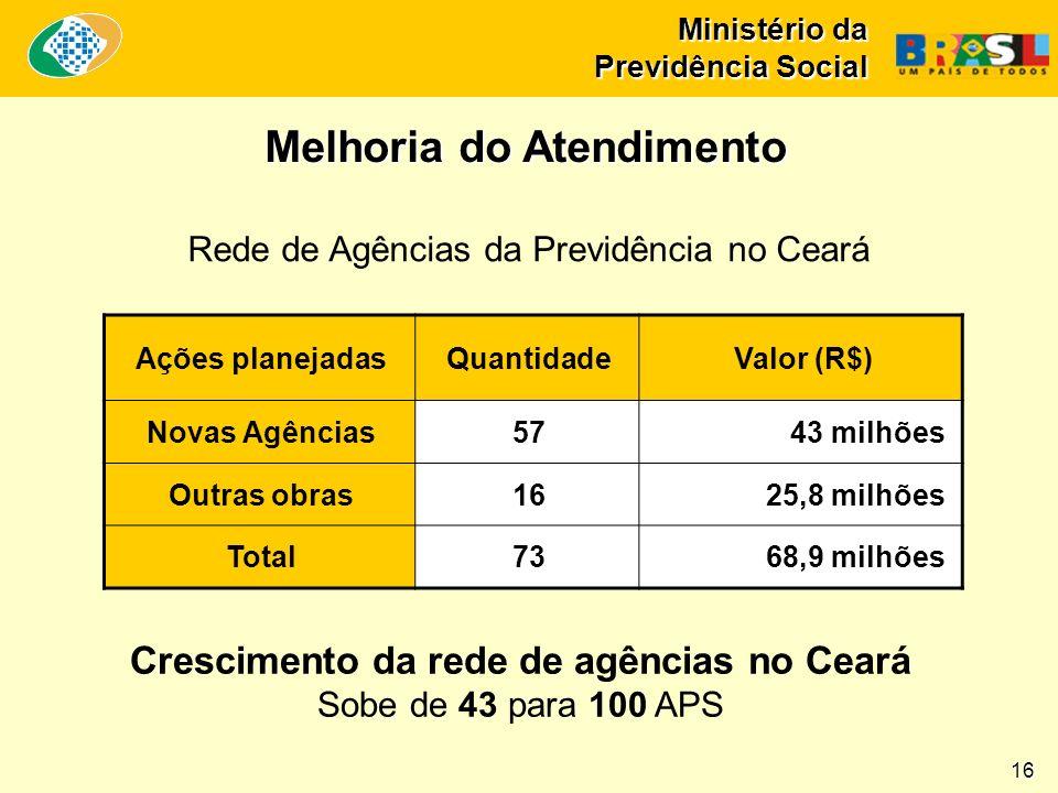 Ministério da Previdência Social Rede de Agências da Previdência no Ceará Ações planejadasQuantidadeValor (R$) Novas Agências5743 milhões Outras obras1625,8 milhões Total7368,9 milhões 16 Crescimento da rede de agências no Ceará Sobe de 43 para 100 APS Melhoria do Atendimento