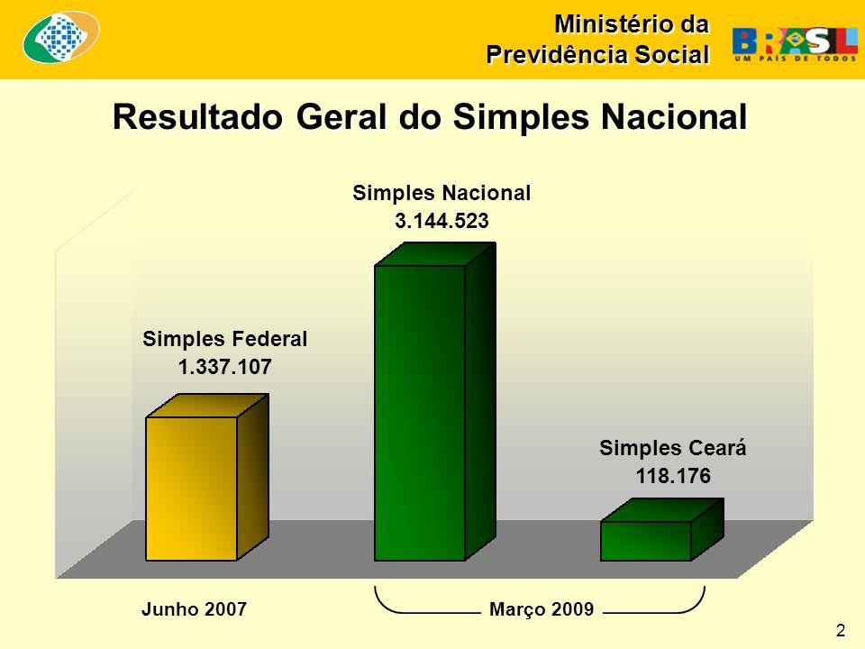Ministério da Previdência Social Resultado Geral do Simples Nacional 2 Junho 2007 Simples Nacional 3.144.523 Simples Federal 1.337.107 Simples Ceará 118.176 Março 2009