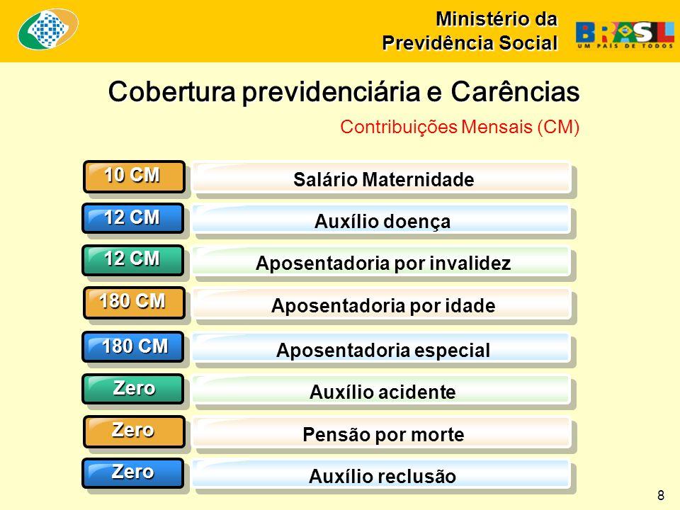 Ministério da Previdência Social Fonte: SPS/MPS - Elaboração: SPS/MPS.