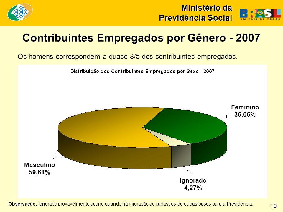 Contribuintes Empregados por Gênero - 2007 Os homens correspondem a quase 3/5 dos contribuintes empregados.