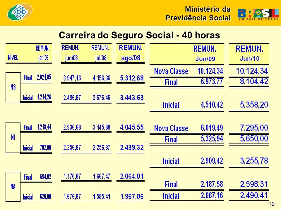 Carreira do Seguro Social - 40 horas Carreira do Seguro Social - 40 horas 19 Ministério da Previdência Social Jun/09 Jun/10