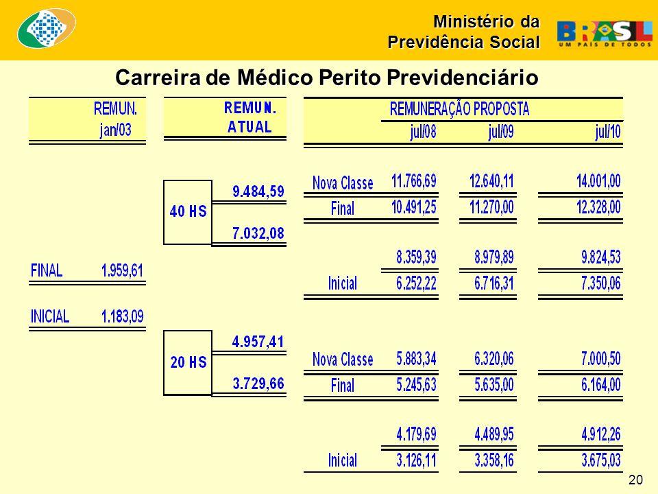 Carreira de Médico Perito Previdenciário Carreira de Médico Perito Previdenciário Ministério da Previdência Social 20