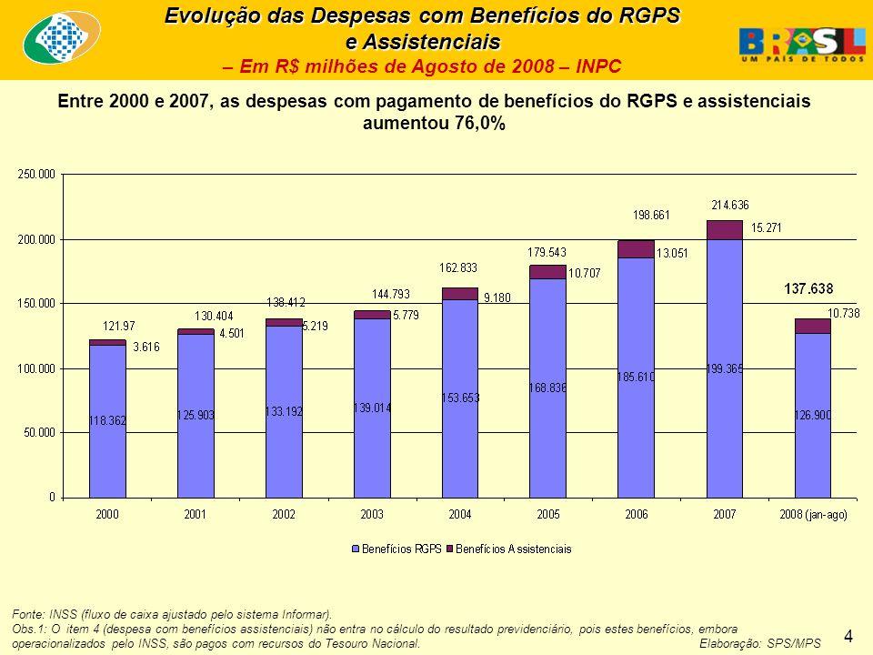 Evolução das Despesas com Benefícios do RGPS e Assistenciais Evolução das Despesas com Benefícios do RGPS e Assistenciais – Em R$ milhões de Agosto de 2008 – INPC Entre 2000 e 2007, as despesas com pagamento de benefícios do RGPS e assistenciais aumentou 76,0% Fonte: INSS (fluxo de caixa ajustado pelo sistema Informar).