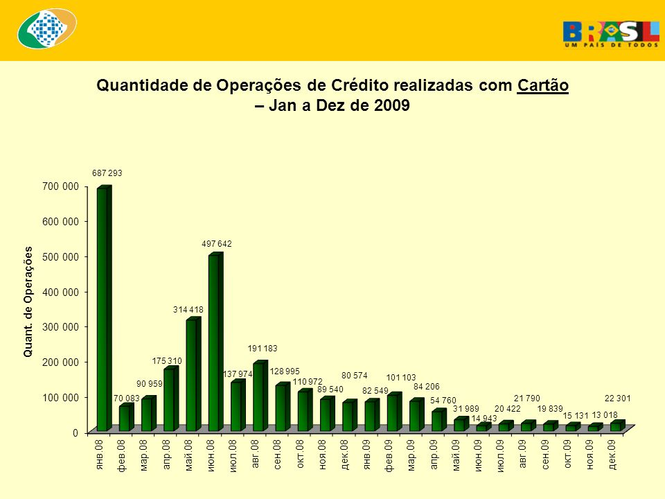 Quantidade de Operações de Crédito realizadas com Cartão – Jan a Dez de 2009