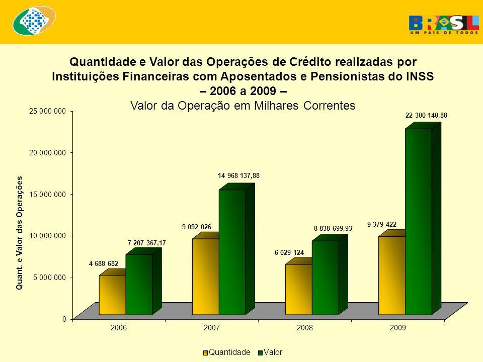 Quantidade e Valor das Operações de Crédito realizadas por Instituições Financeiras com Aposentados e Pensionistas do INSS – 2006 a 2009 – Valor da Op
