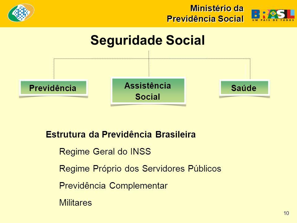 Ministério da Previdência Social Seguridade Social Estrutura da Previdência Brasileira Regime Geral do INSS Regime Próprio dos Servidores Públicos Previdência Complementar Militares Previdência Assistência Social Saúde 10