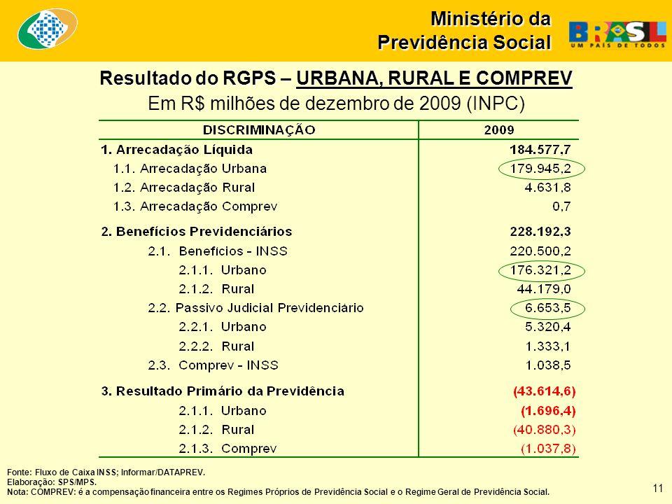 Ministério da Previdência Social Fonte: Fluxo de Caixa INSS; Informar/DATAPREV. Elaboração: SPS/MPS. Nota: COMPREV: é a compensação financeira entre o