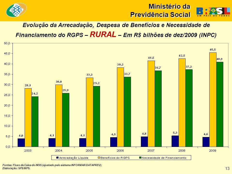 Ministério da Previdência Social Fontes: Fluxo de Caixa do INSS (ajustado pelo sistema INFORMAR/DATAPREV); Elaboração: SPS/MPS. Evolução da Arrecadaçã