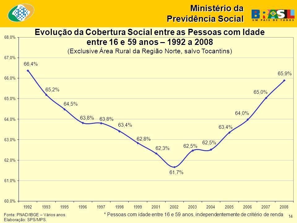 Ministério da Previdência Social Fonte: PNAD/IBGE – Vários anos. * Pessoas com idade entre 16 e 59 anos, independentemente de critério de renda Elabor