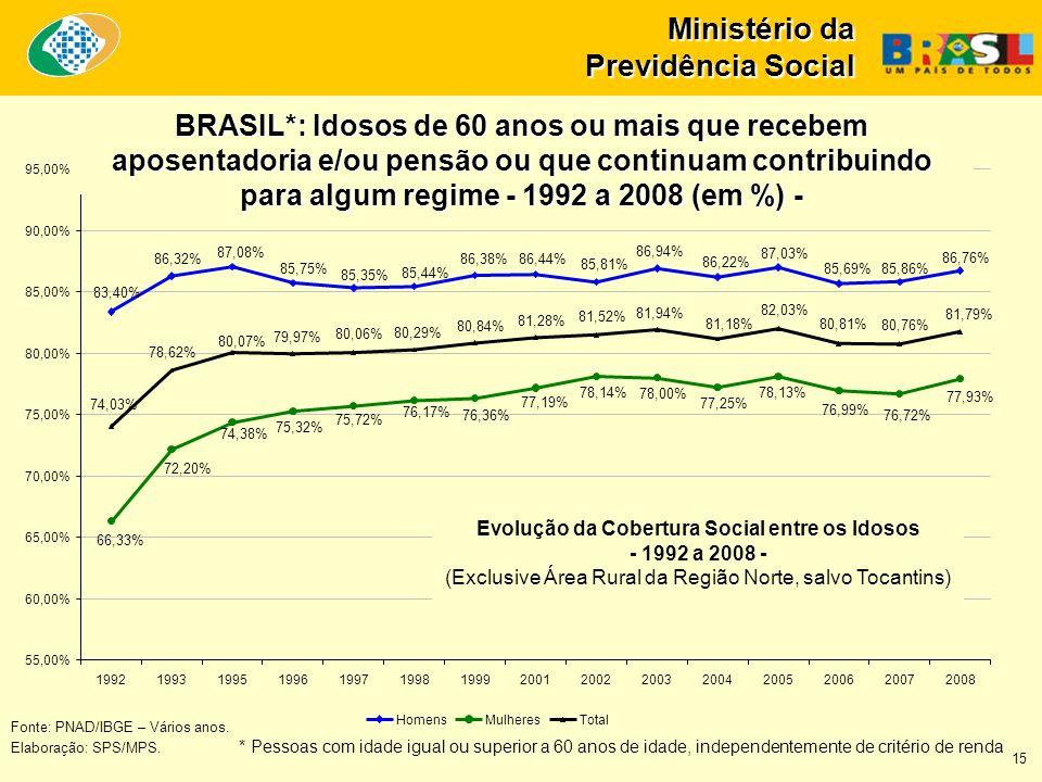 Ministério da Previdência Social Fonte: PNAD/IBGE – Vários anos. Elaboração: SPS/MPS. * Pessoas com idade igual ou superior a 60 anos de idade, indepe