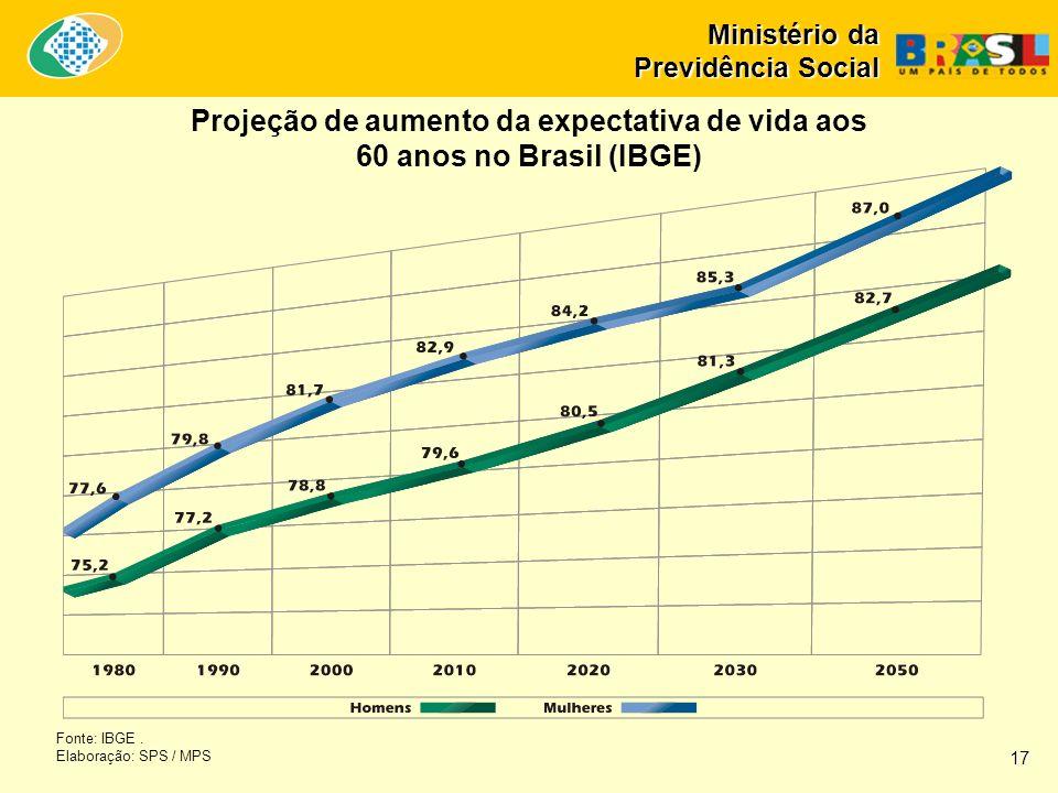 Ministério da Previdência Social Fonte: IBGE. Elaboração: SPS / MPS Projeção de aumento da expectativa de vida aos 60 anos no Brasil (IBGE) 17