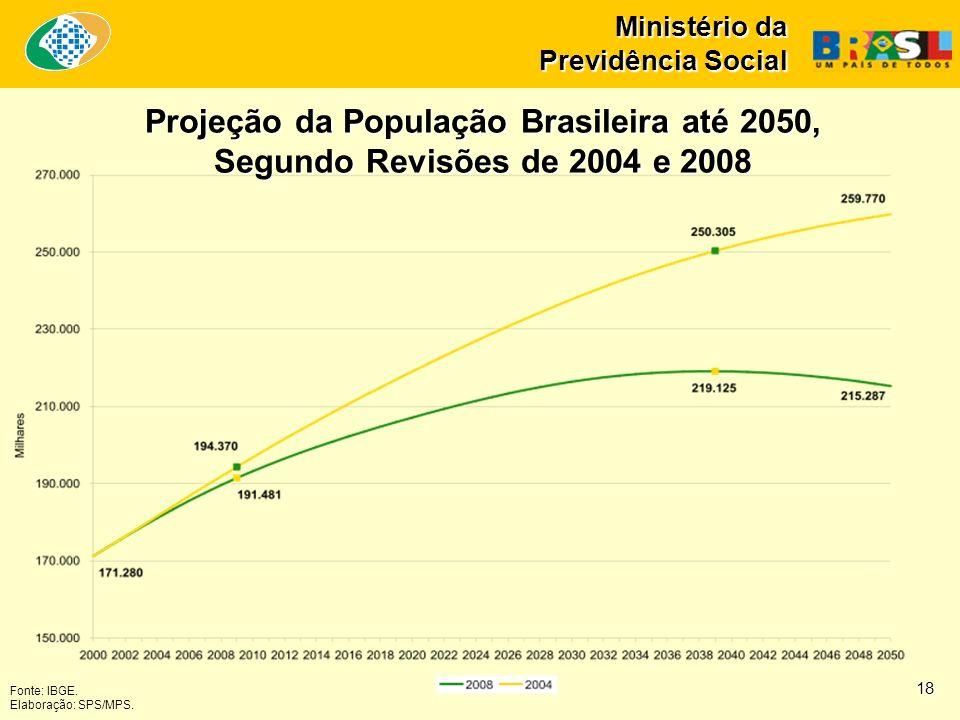 Ministério da Previdência Social Projeção da População Brasileira até 2050, Segundo Revisões de 2004 e 2008 Fonte: IBGE. Elaboração: SPS/MPS. 18