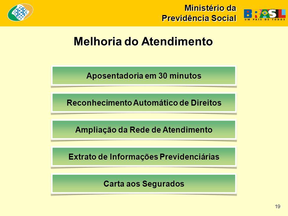 Ministério da Previdência Social Melhoria do Atendimento Aposentadoria em 30 minutos Reconhecimento Automático de Direitos Ampliação da Rede de Atendimento Extrato de Informações Previdenciárias Carta aos Segurados 19