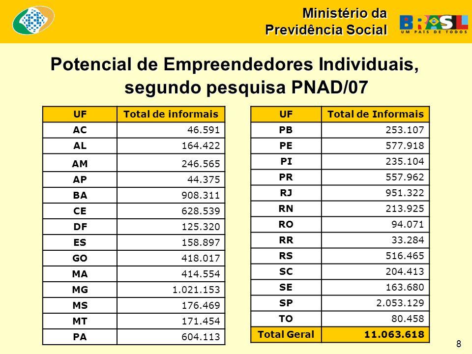 Ministério da Previdência Social Potencial de Empreendedores Individuais, segundo pesquisa PNAD/07 8 UFTotal de informais AC46.591 AL164.422 AM246.565