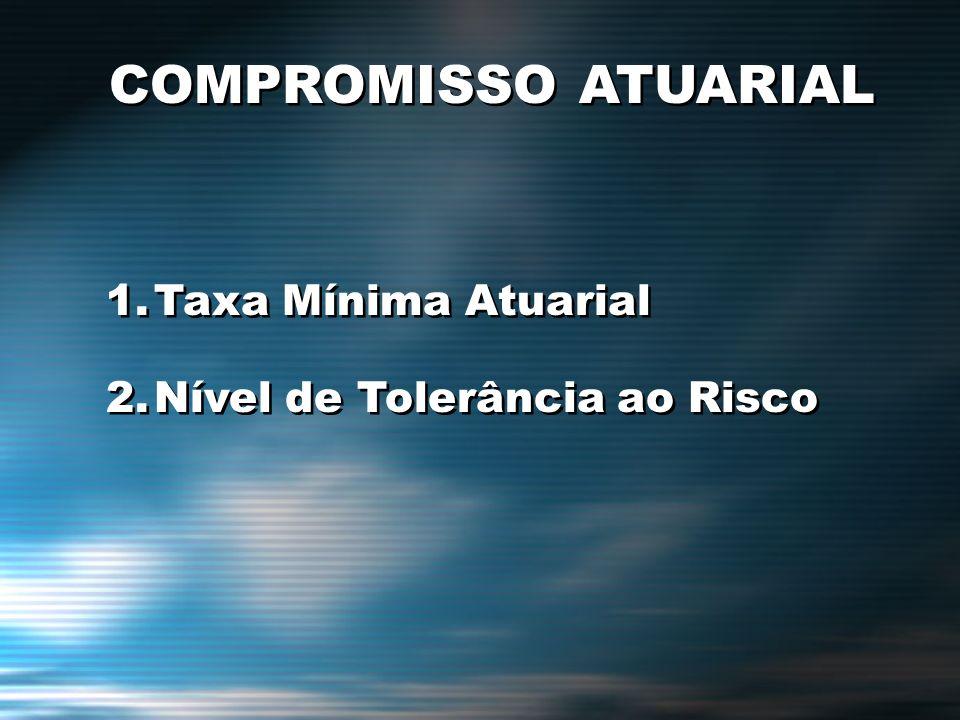 COMPROMISSO ATUARIAL 1.Taxa Mínima Atuarial 2.Nível de Tolerância ao Risco 1.Taxa Mínima Atuarial 2.Nível de Tolerância ao Risco
